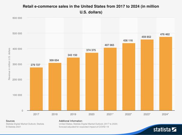 Statista - Data related to E-commerce business strategy